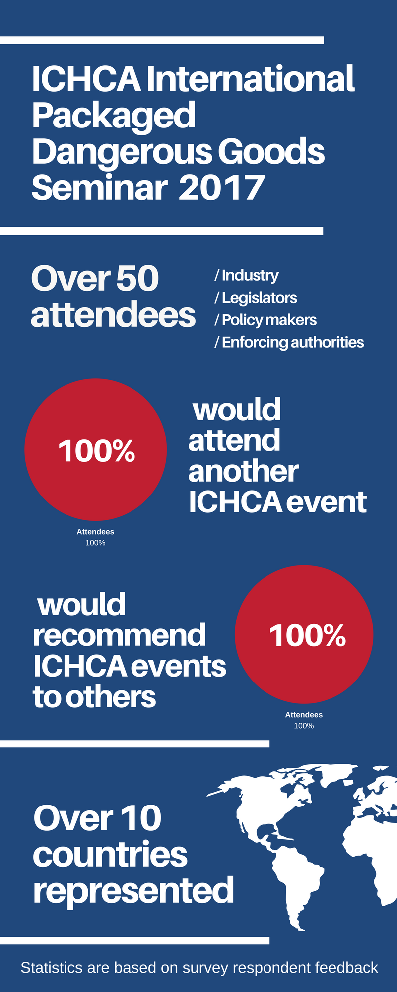 100% of attendees would attend another ICHCA event (8)